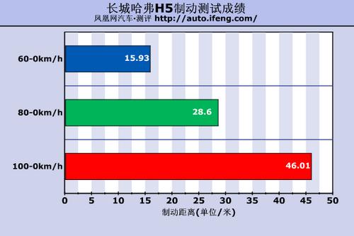 凤凰网汽车测试哈弗H5 从舒适驾驶开始(3)