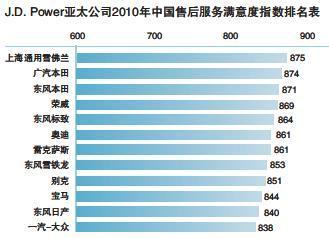 2010年 J.D.Power中国售后服务满意度指数调查出炉