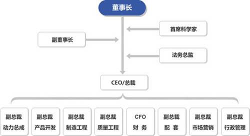 美国正道汽车公司简介(2)