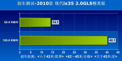 现代ix35全面对比本田CR-V 挑战王者地位(5)