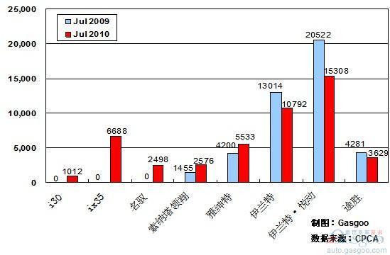 2010年7月前十车企产品销量图—No.5北京现代