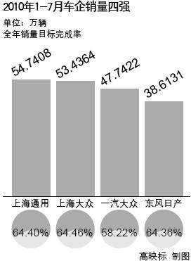 东风日产重启阳光计划 逼宫传统三强