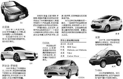 《财富》评有望入美的十大汽车品牌 长安比亚迪入围