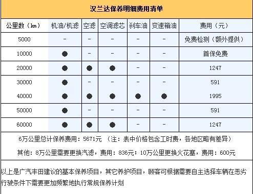 年花费2.57万 广丰汉兰达用车成本详解