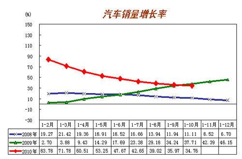 10月中国汽车销售153.86万辆 产销环比微降
