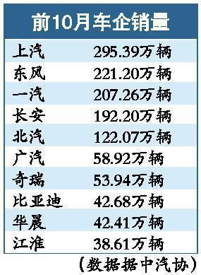 10月全国轿车库存超过20万辆 产销双双下跌