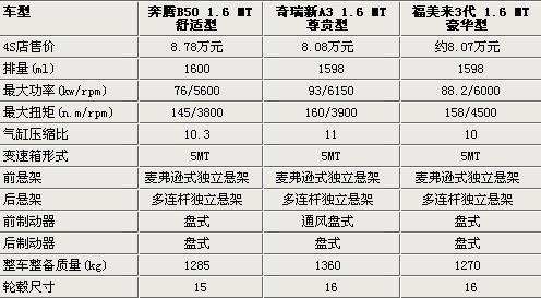 """福美来3对比奔腾B50/奇瑞A3 8万家用良""""驹""""导购"""