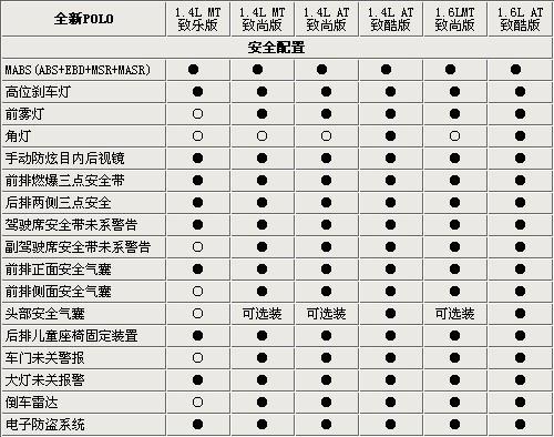 大众新POLO参数配置全面曝光 12月18日正式上市