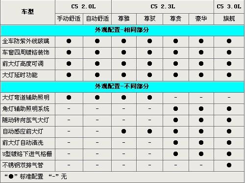 2011款雪铁龙C5全系选购指南 差价最高12万元