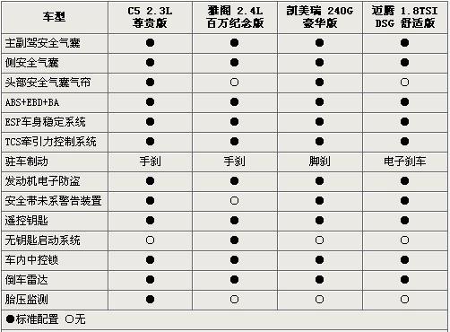 C5/迈腾/凯美瑞/雅阁到底选择谁 最高差价3千元