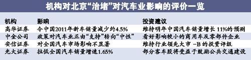 北京限购恐拖低全国汽车销量 明年车市遭透支