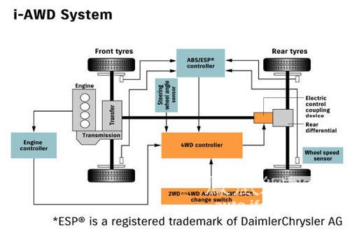 另外,铃木kizashi的底盘系统还配置有esp电子稳定系统,高性能减震器