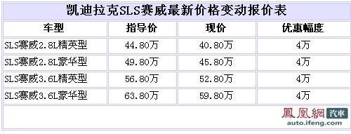 SLS赛威全系优惠4万 顶配缺货不受预定