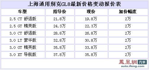 上海通用别克GL8北京全系优惠2万元