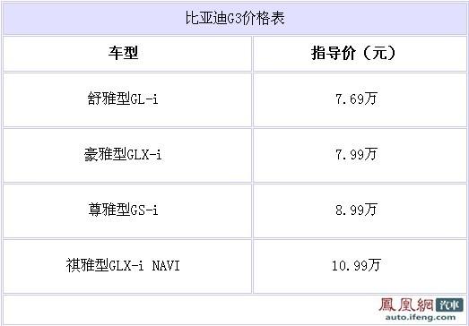 比亚迪G3正式上市 售价7.69-10.99万元