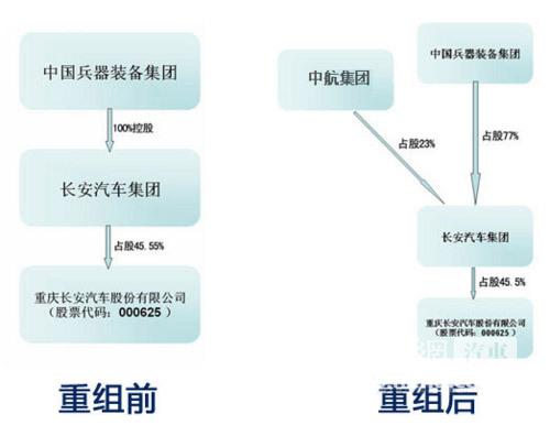 长安重组中航汽车详情曝光 23%股份换五大资产