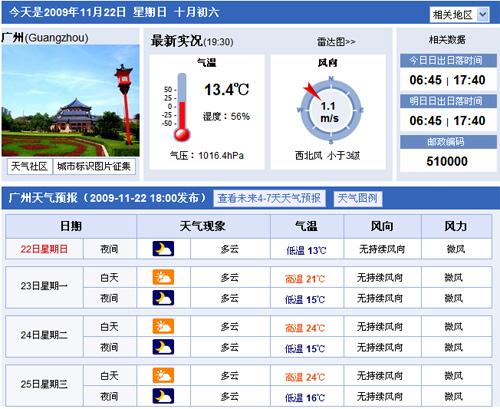 2009年11月22日广州天气预报