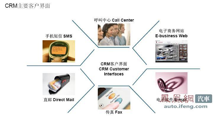 完善客户信息数据库架构和管理