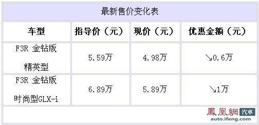 比亚迪F3R圣诞促销 北京最高优惠1万元