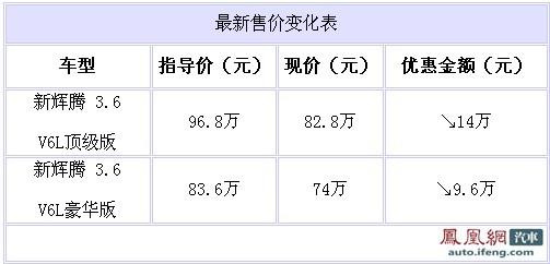 大众辉腾广州最高降14万 3.6豪华版售价74万