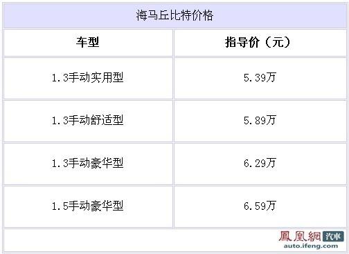 海马丘比特正式上市 售价5.39-6.59万
