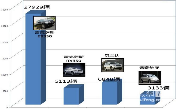 2008年华晨销量表