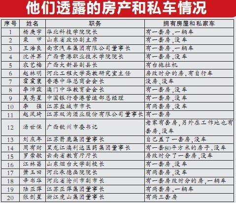 20名人大代表晒房产私车 副县长有拖拉机