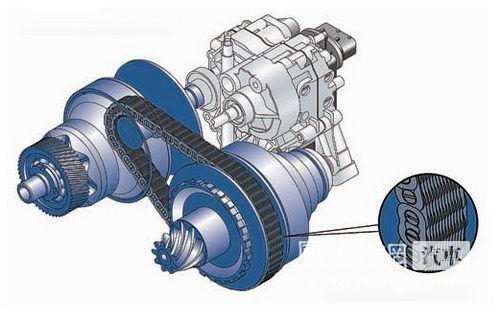 无级变速器(cvt)工作原理技术详解(2)