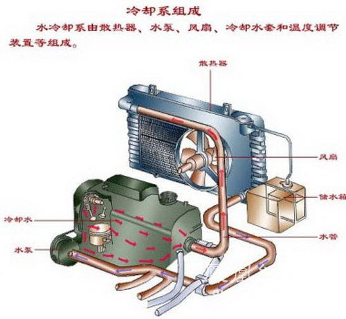 发动机发动机缸体和气缸盖具有许多通过铸造或机械加工而成的通道