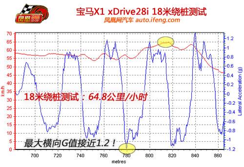 凤凰网汽车测试宝马X1 只照顾驾驶者的感受(6)