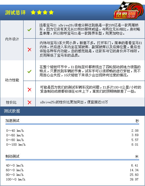 凤凰网汽车测试宝马X1 只照顾驾驶者的感受(8)