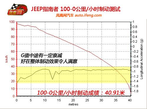 凤凰网汽车测试吉普指南者 公路性能更出色(2)