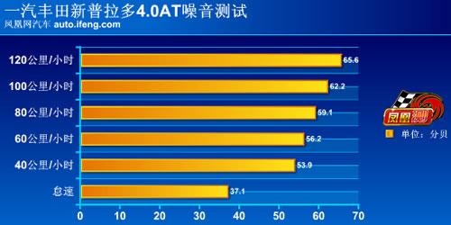 [凤凰测]评测一汽丰田新普拉多4.0 真正的硬汉(10)