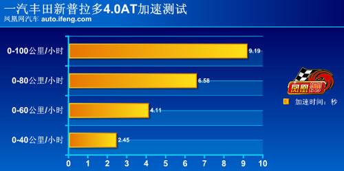 [凤凰测]评测一汽丰田新普拉多4.0 真正的硬汉(7)