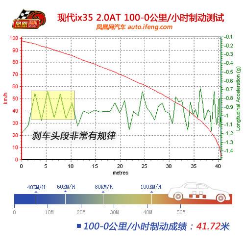 [凤凰测]现代ix35性能测试 四驱系统形同虚设(4)