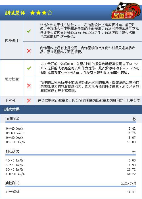 [凤凰测]现代ix35性能测试 四驱系统形同虚设(7)