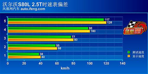 [凤凰测]沃尔沃S80L性能测试 舒适度还欠功力(2)