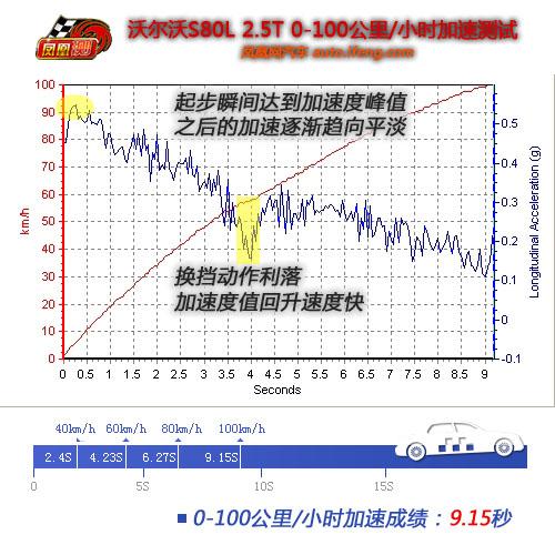 [凤凰测]沃尔沃S80L性能测试 舒适度还欠功力(3)