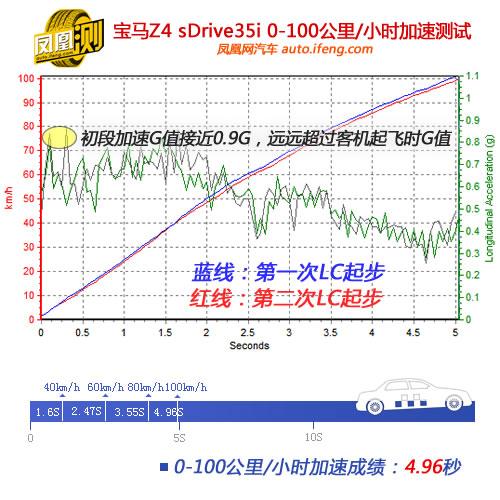 [凤凰测]宝马Z4性能测试 表现接近入门超跑(3)