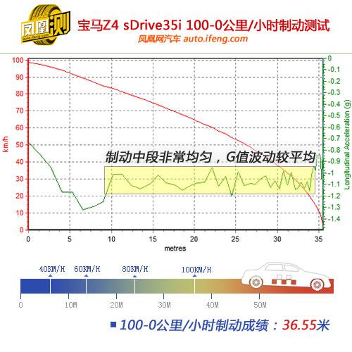 [凤凰测]宝马Z4性能测试 表现接近入门超跑(4)