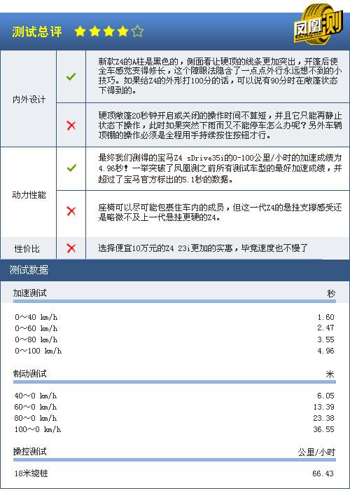 [凤凰测]宝马Z4性能测试 表现接近入门超跑(7)