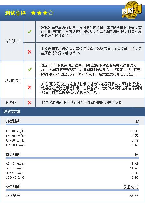 [凤凰测]铃木凯泽西四驱性能测试 两驱版足够(6)