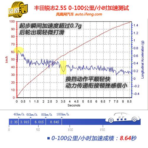 [凤凰测]丰田新锐志性能测试 回归舒适本性(2)