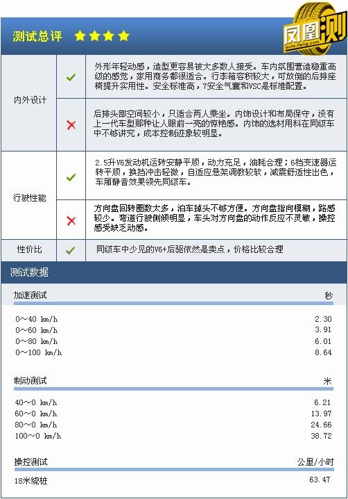 [凤凰测]丰田新锐志性能测试 回归舒适本性(7)