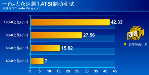 [凤凰测]大众2011款速腾全面评测 品质再提升(7)