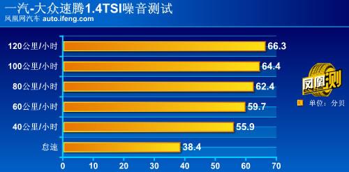 [凤凰测]大众2011款速腾全面评测 品质再提升(9)
