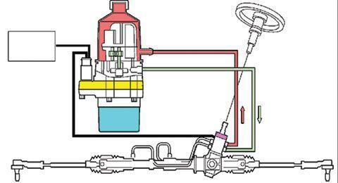 液压转向机构在使用中容易出现的问题主要有转向沉重,转向跑偏,转向发图片
