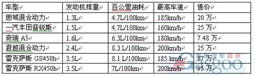 混合动力车排行_混合动力轿车排行榜_搜狐汽车_搜狐网
