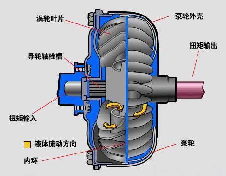 自动变速箱液力变矩器常见故障诊断维修