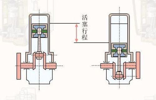 缸径是气缸的直径.行程是活塞运动行程上止点和下止点的距离.图片